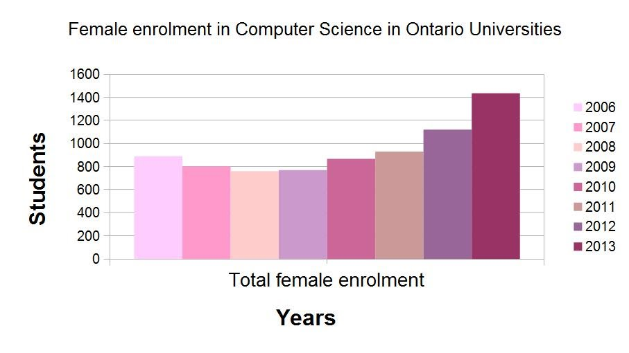 Female enrolment