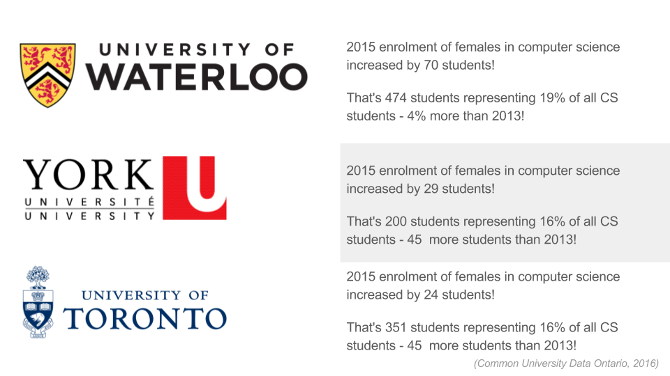 What universities have more female students in CS than the year before?
